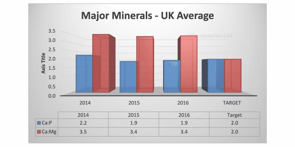 uk-average-major-mineral-ratios-major-minerals-uk-average-forageplus