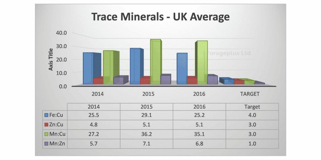 uk-average-trace-mineral-ratios-horses